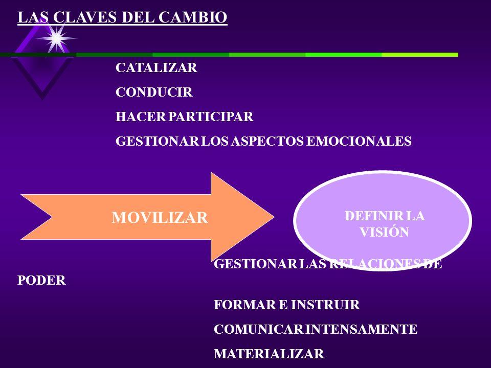 LAS CLAVES DEL CAMBIO MOVILIZAR CATALIZAR CONDUCIR HACER PARTICIPAR