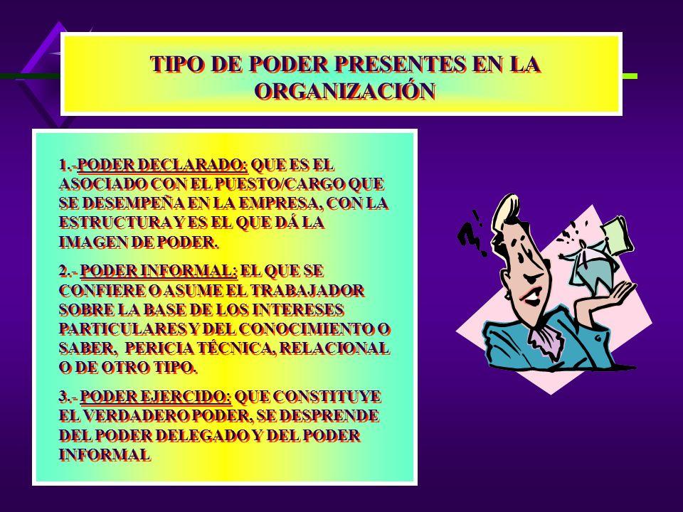 TIPO DE PODER PRESENTES EN LA ORGANIZACIÓN