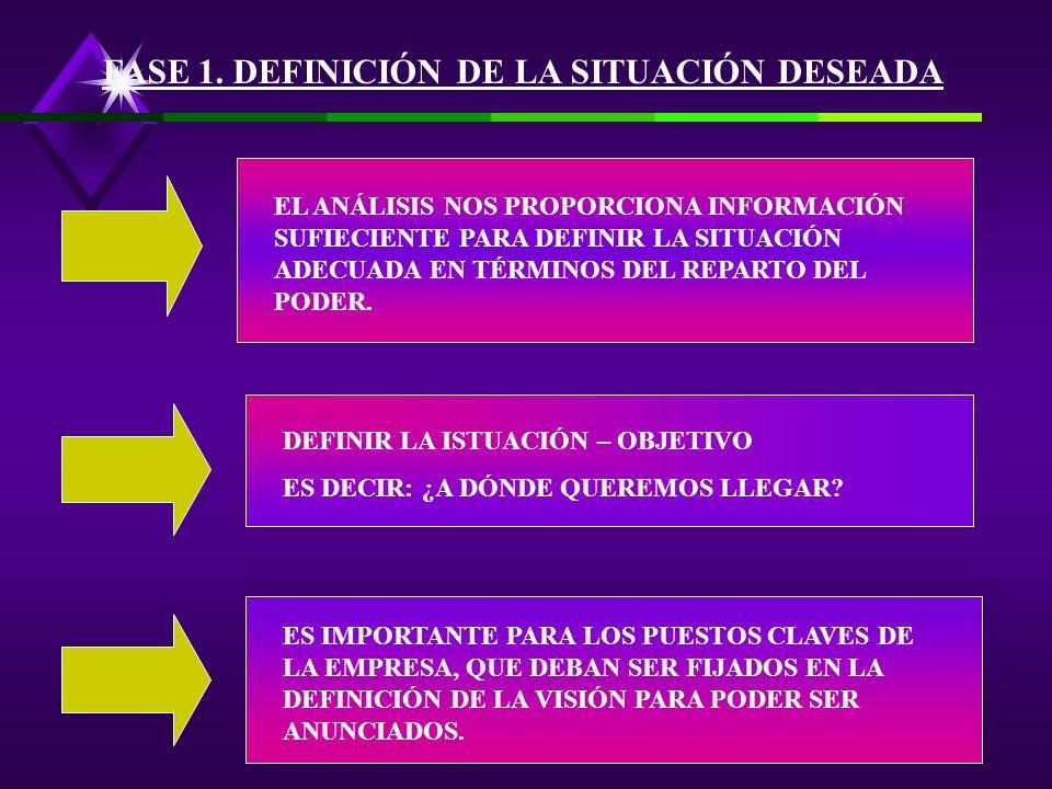 FASE 1. DEFINICIÓN DE LA SITUACIÓN DESEADA