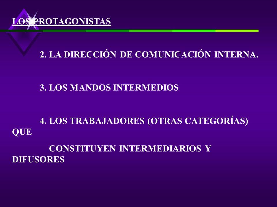 LOS PROTAGONISTAS 2. LA DIRECCIÓN DE COMUNICACIÓN INTERNA. 3. LOS MANDOS INTERMEDIOS. 4. LOS TRABAJADORES (OTRAS CATEGORÍAS) QUE.