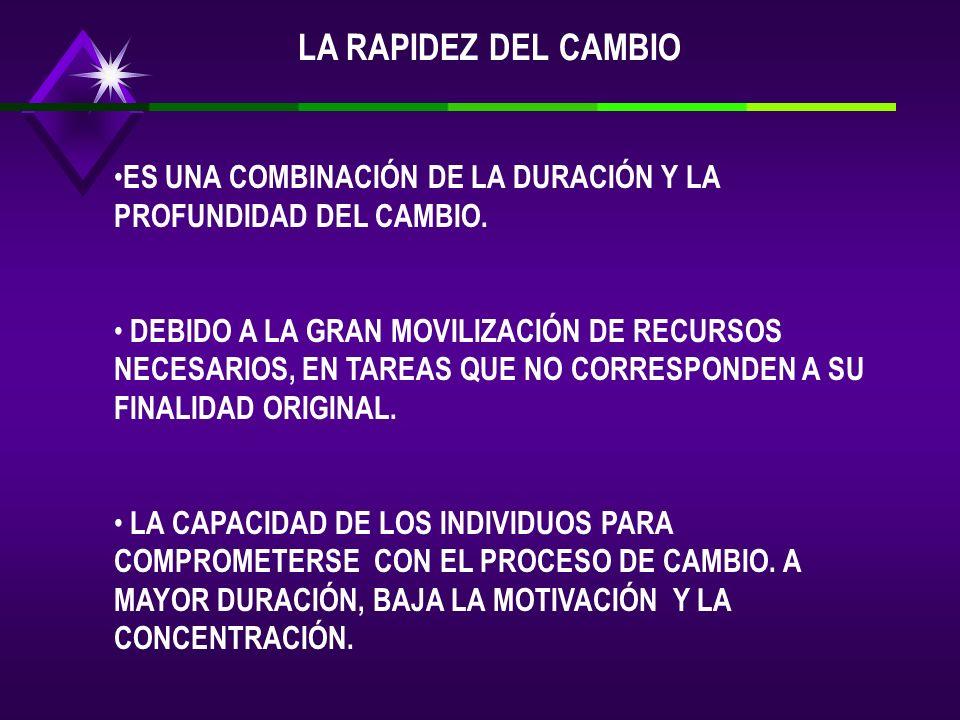 LA RAPIDEZ DEL CAMBIO ES UNA COMBINACIÓN DE LA DURACIÓN Y LA PROFUNDIDAD DEL CAMBIO.