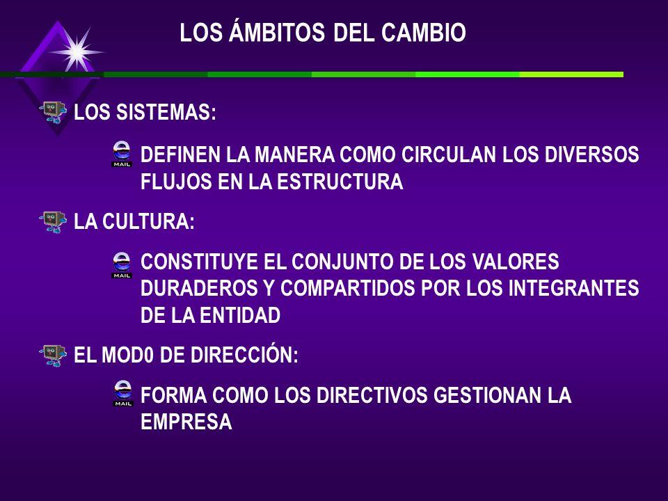 LOS ÁMBITOS DEL CAMBIO LOS SISTEMAS:
