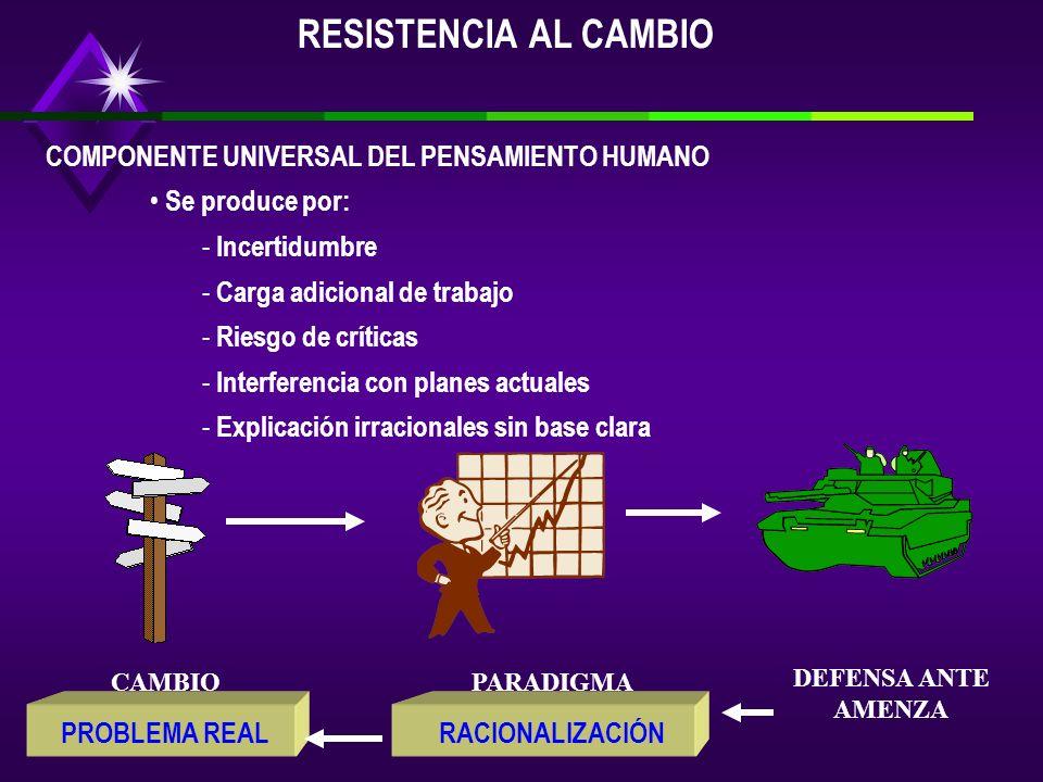 RESISTENCIA AL CAMBIO COMPONENTE UNIVERSAL DEL PENSAMIENTO HUMANO
