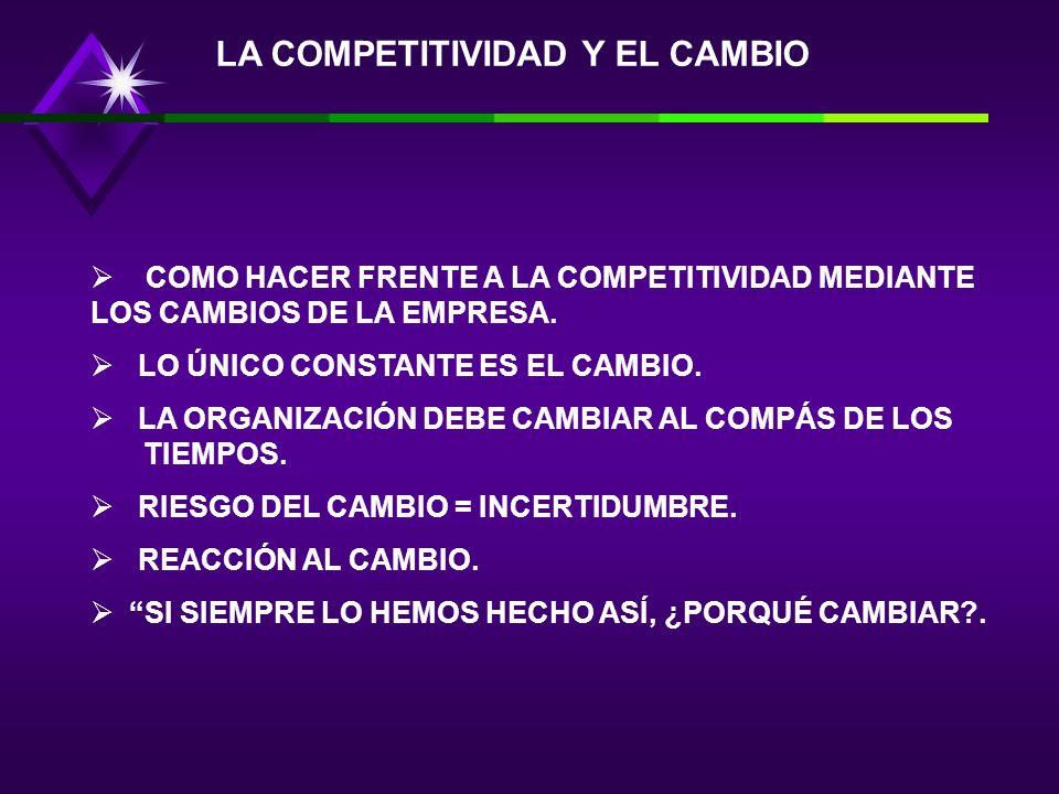 LA COMPETITIVIDAD Y EL CAMBIO