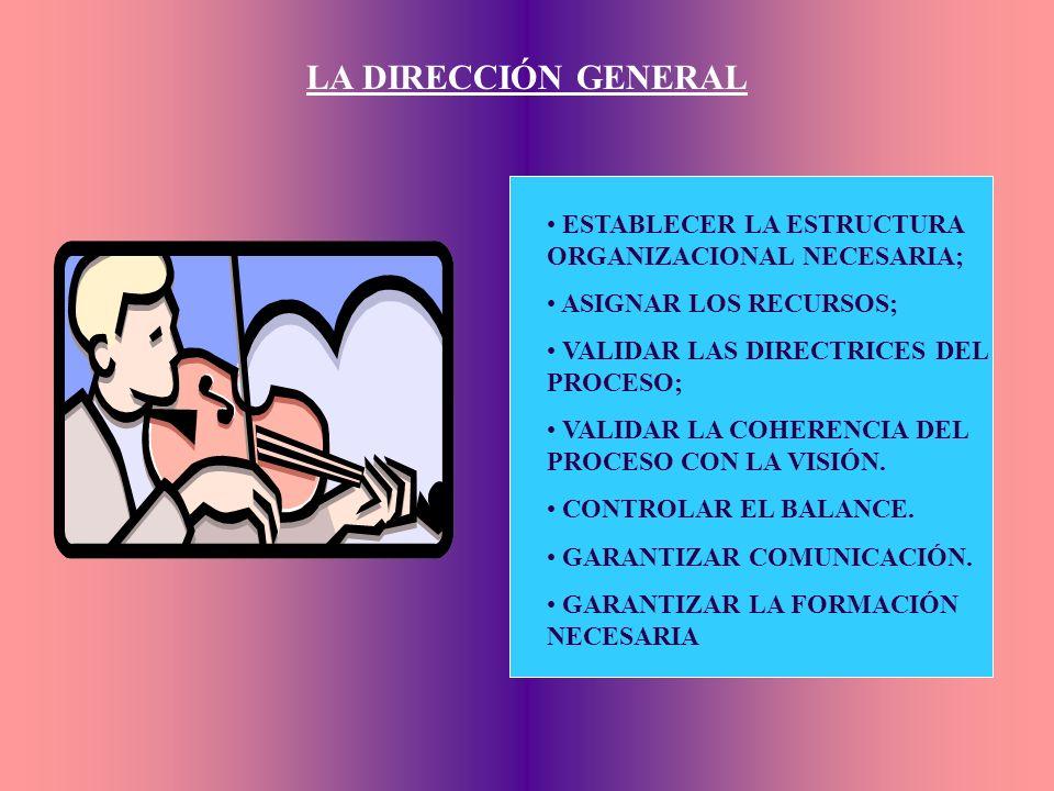 LA DIRECCIÓN GENERAL ESTABLECER LA ESTRUCTURA ORGANIZACIONAL NECESARIA; ASIGNAR LOS RECURSOS; VALIDAR LAS DIRECTRICES DEL PROCESO;