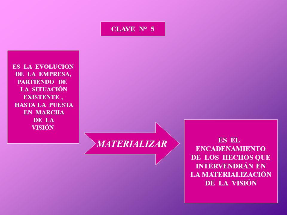 MATERIALIZAR CLAVE N° 5 ES EL ENCADENAMIENTO DE LOS HECHOS QUE