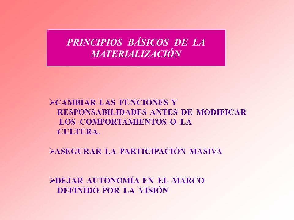 PRINCIPIOS BÁSICOS DE LA