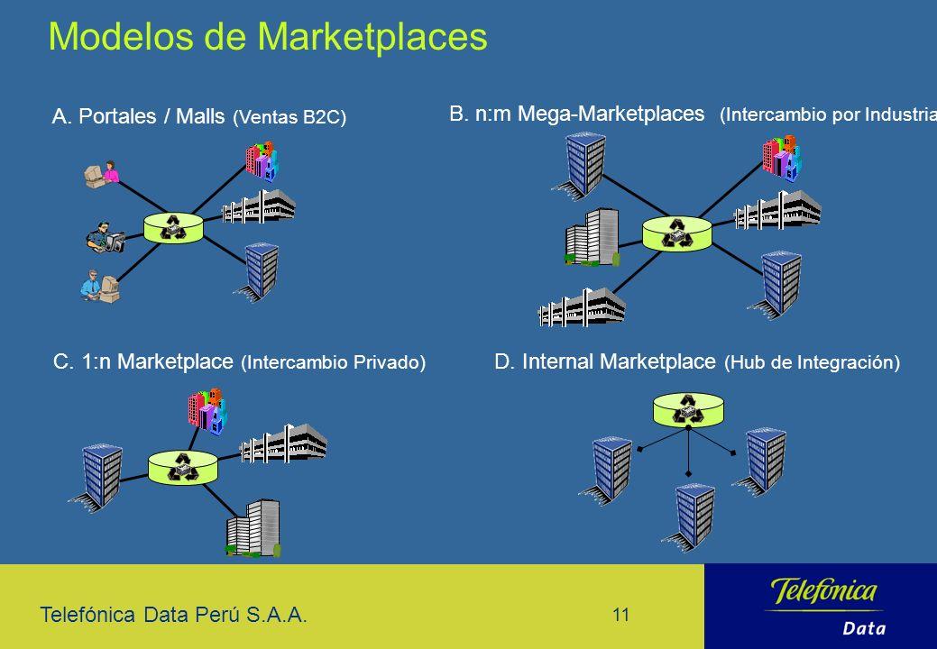 Modelos de Marketplaces