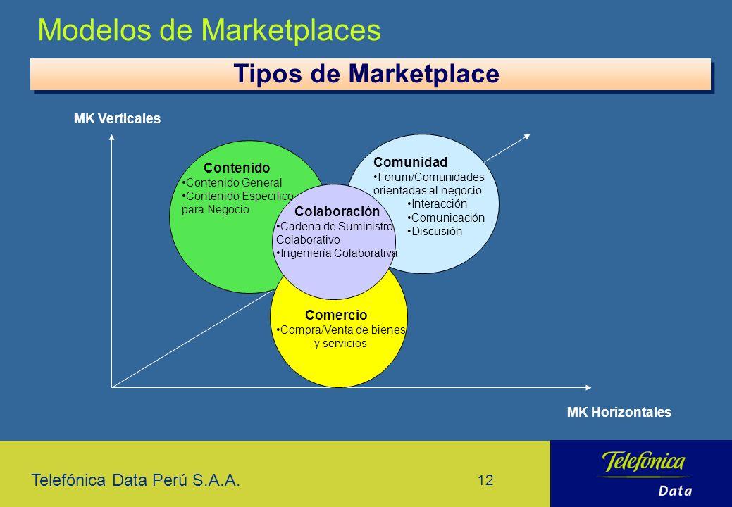 Compra/Venta de bienes y servicios