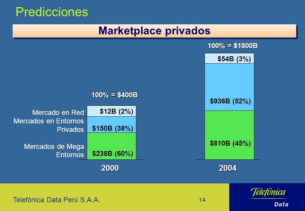 Predicciones Marketplace privados 2000 2004 100% = $1800B $54B (3%)