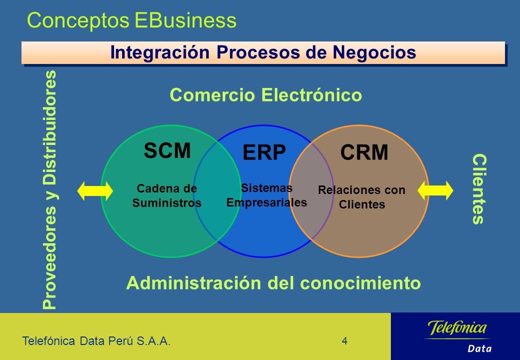 Conceptos EBusiness SCM ERP CRM Integración Procesos de Negocios