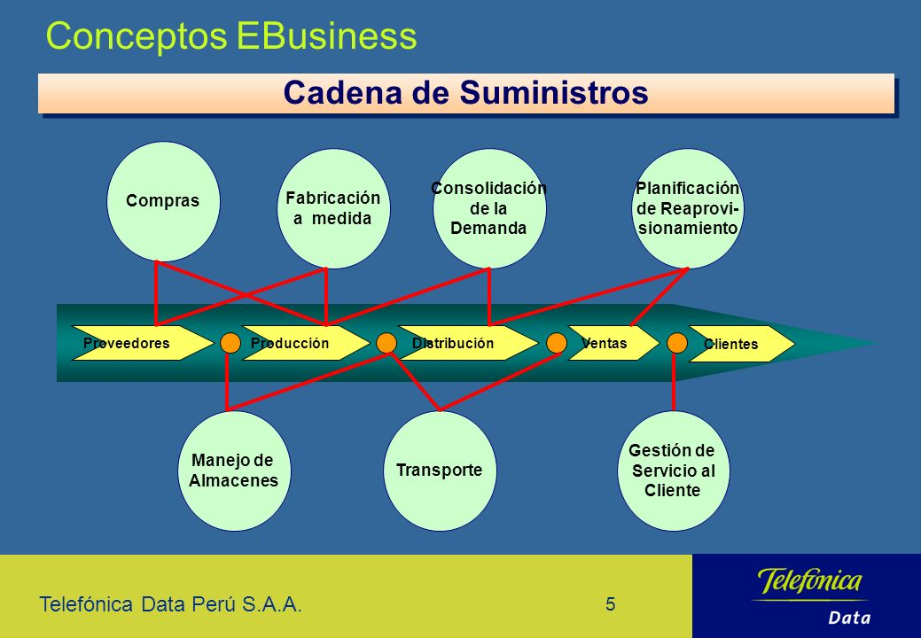 Conceptos EBusiness Cadena de Suministros Compras Fabricación a medida