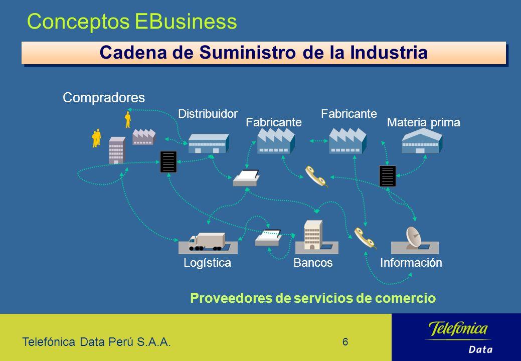 Conceptos EBusiness Cadena de Suministro de la Industria Compradores