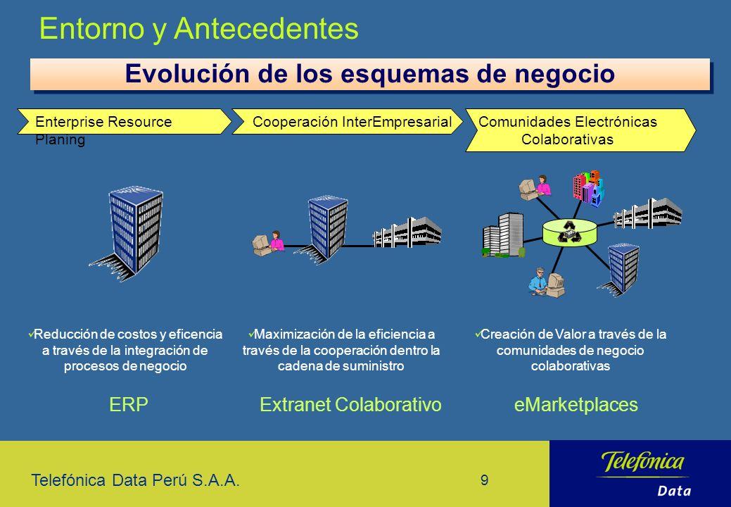 Evolución de los esquemas de negocio