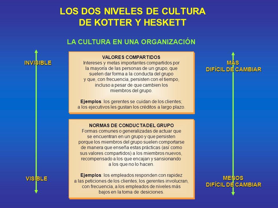LOS DOS NIVELES DE CULTURA DE KOTTER Y HESKETT