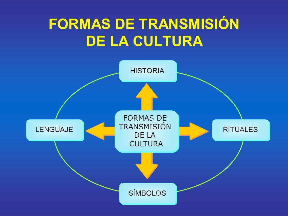 FORMAS DE TRANSMISIÓN DE LA CULTURA