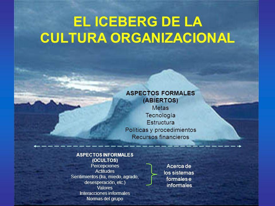 EL ICEBERG DE LA CULTURA ORGANIZACIONAL