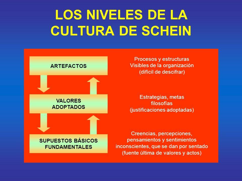 LOS NIVELES DE LA CULTURA DE SCHEIN