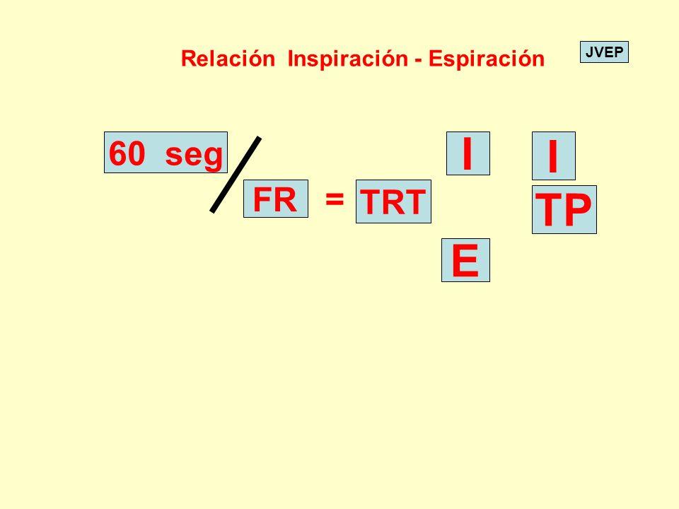Relación Inspiración - Espiración