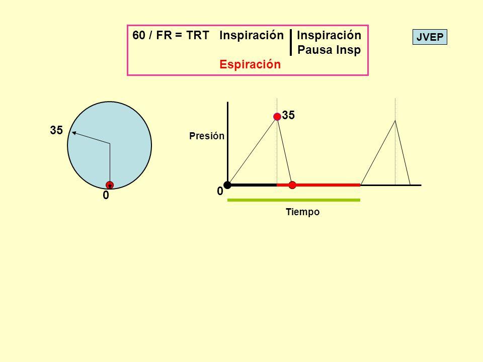 60 / FR = TRT Inspiración Inspiración Pausa Insp Espiración