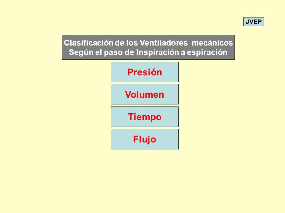 Presión Tiempo Volumen Flujo