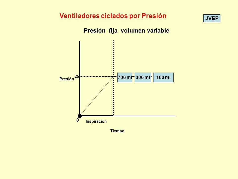 Ventiladores ciclados por Presión