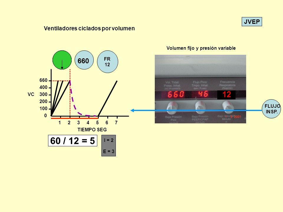 60 / 12 = 5 12 660 Ventiladores ciclados por volumen