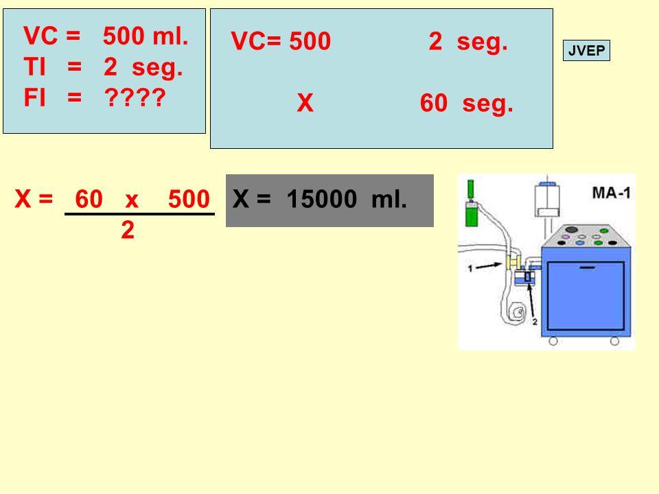 VC = 500 ml. TI = 2 seg. FI = VC= 500 2 seg. X 60 seg. X = 60 x 500.