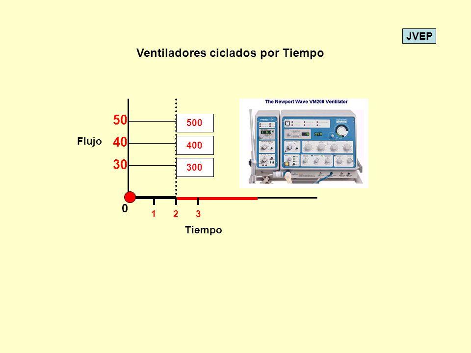 50 40 30 Ventiladores ciclados por Tiempo Flujo Tiempo 500 400 300 1 2