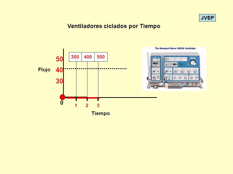 50 40 30 Ventiladores ciclados por Tiempo Flujo Tiempo 300 400 500 1 2
