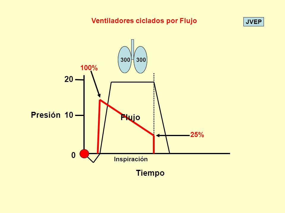 20 Presión 10 Flujo Tiempo Ventiladores ciclados por Flujo 100% 25%
