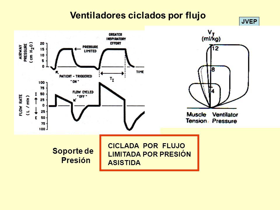 Ventiladores ciclados por flujo