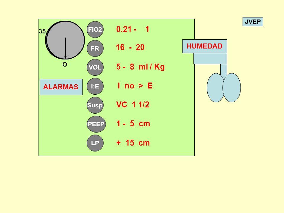 0.21 - 1 16 - 20 5 - 8 ml / Kg I no > E VC 1 1/2 1 - 5 cm + 15 cm