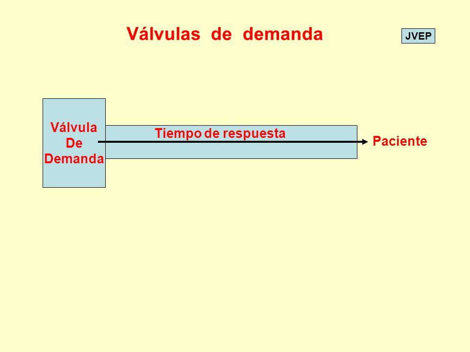 Válvulas de demanda Válvula De Demanda Tiempo de respuesta Paciente