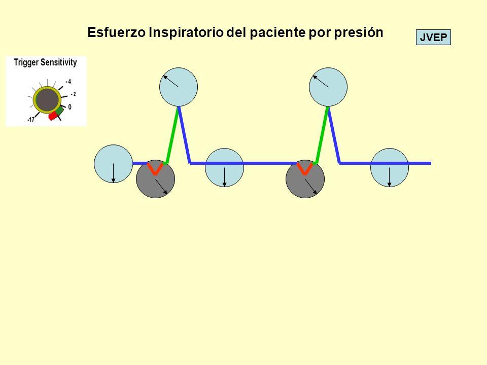 Esfuerzo Inspiratorio del paciente por presión