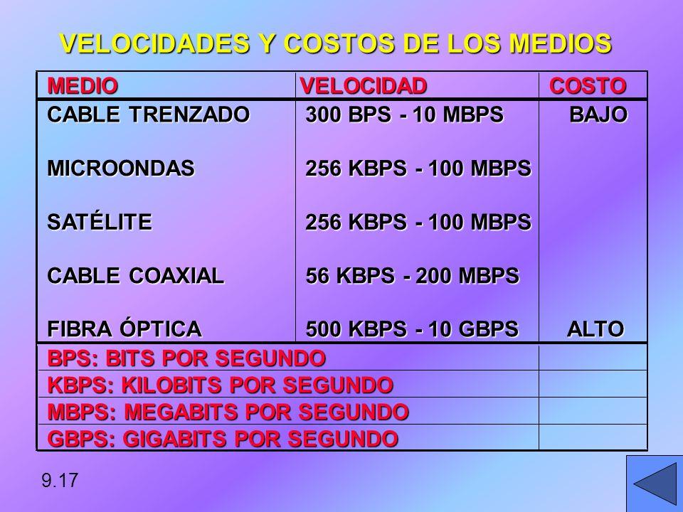 VELOCIDADES Y COSTOS DE LOS MEDIOS