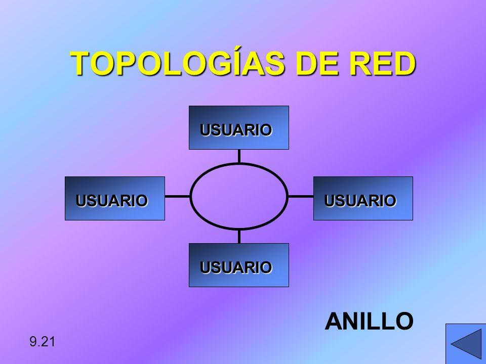 TOPOLOGÍAS DE RED USUARIO ANILLO 9.21