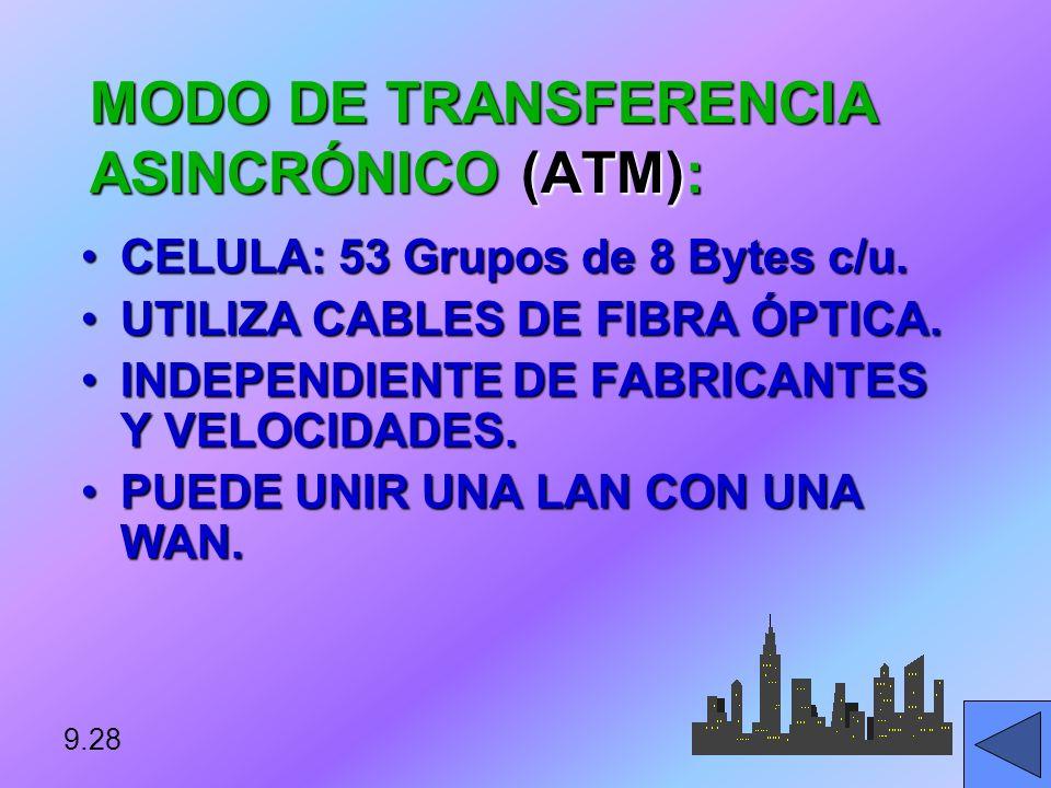 MODO DE TRANSFERENCIA ASINCRÓNICO (ATM):