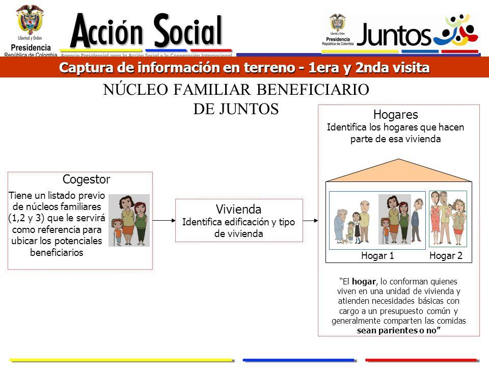 NÚCLEO FAMILIAR BENEFICIARIO DE JUNTOS