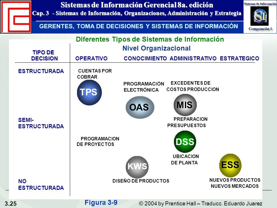 TPS MIS OAS DSS ESS KWS Diferentes Tipos de Sistemas de Información