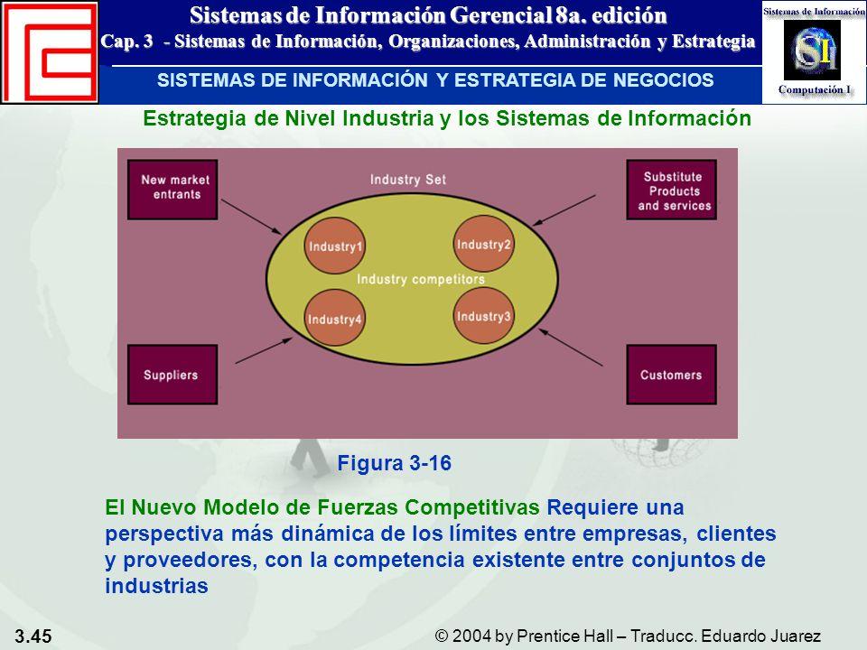 Estrategia de Nivel Industria y los Sistemas de Información