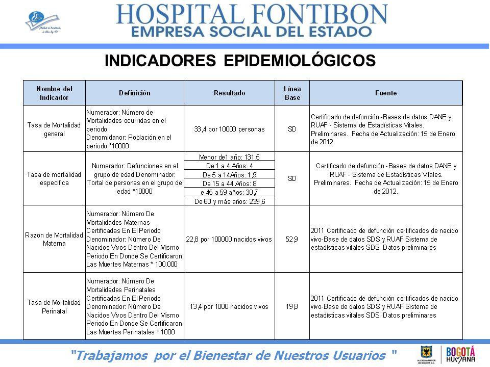 INDICADORES EPIDEMIOLÓGICOS