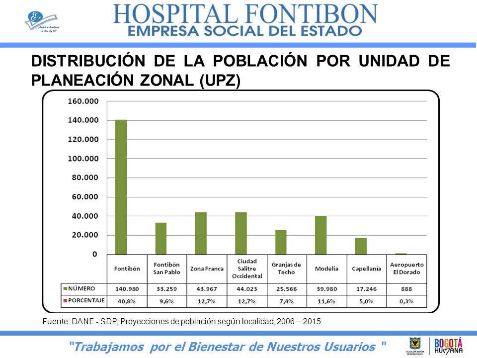 DISTRIBUCIÓN DE LA POBLACIÓN POR UNIDAD DE PLANEACIÓN ZONAL (UPZ)
