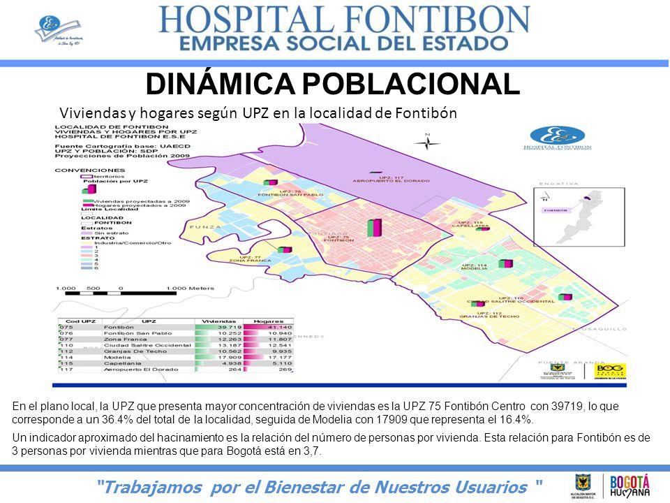 DINÁMICA POBLACIONAL Viviendas y hogares según UPZ en la localidad de Fontibón.