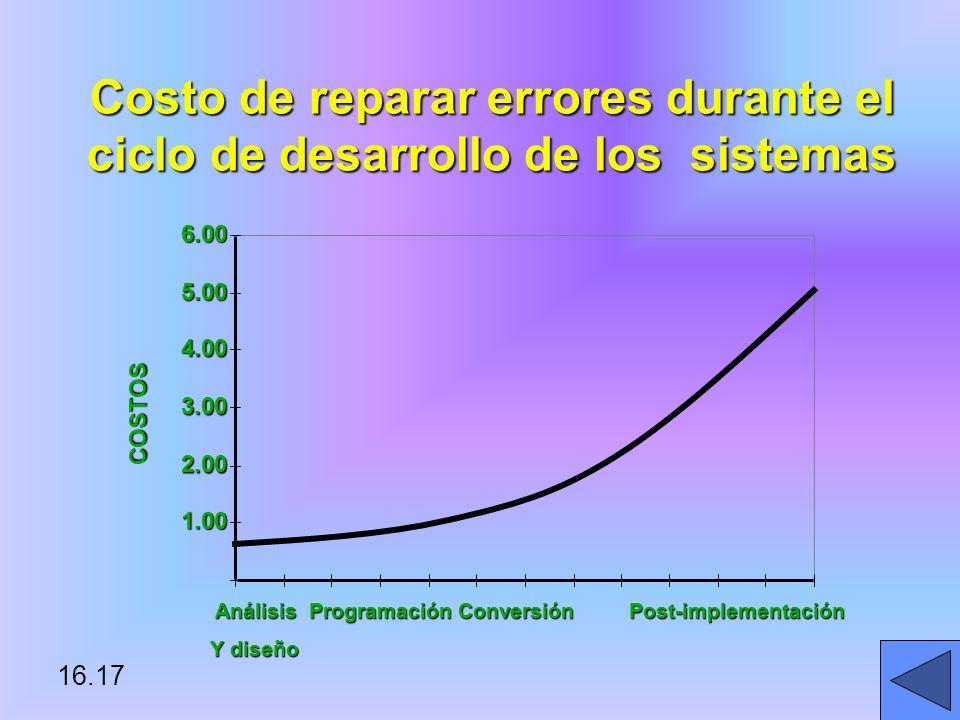 Costo de reparar errores durante el ciclo de desarrollo de los sistemas