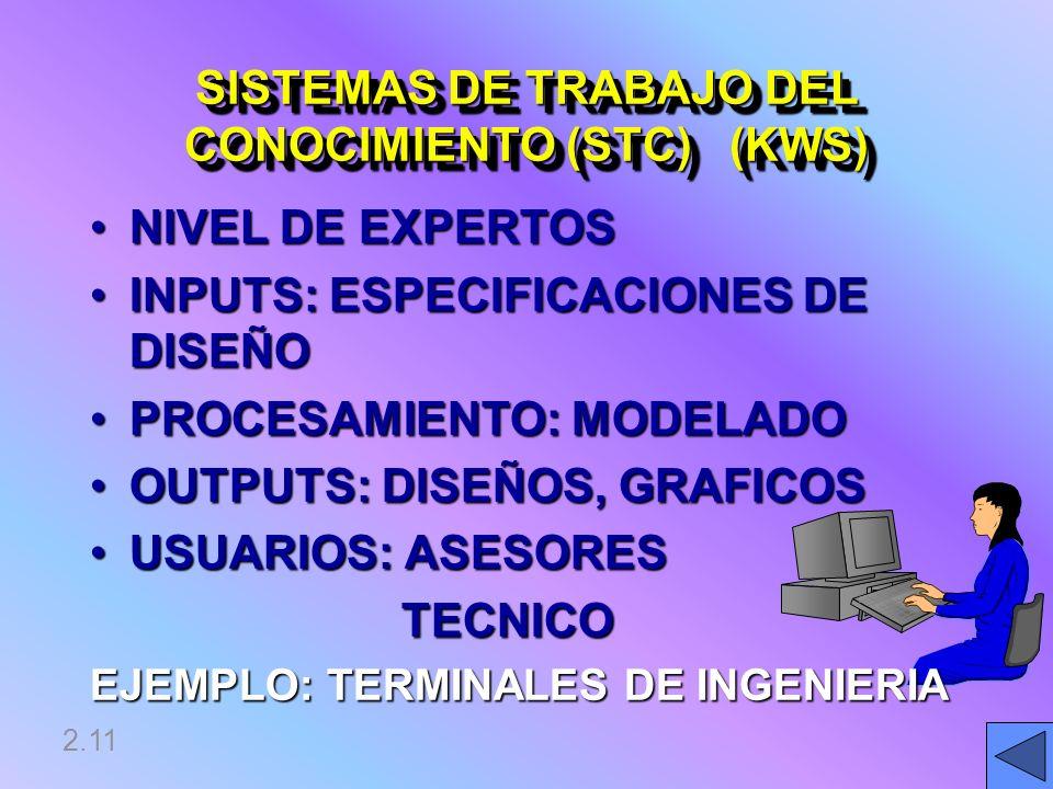 SISTEMAS DE TRABAJO DEL CONOCIMIENTO (STC) (KWS)