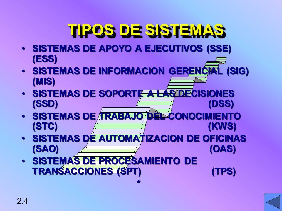 TIPOS DE SISTEMAS SISTEMAS DE APOYO A EJECUTIVOS (SSE) (ESS)