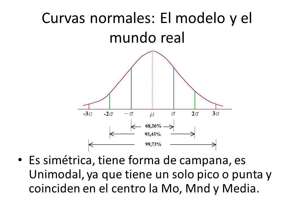 Curvas normales: El modelo y el mundo real