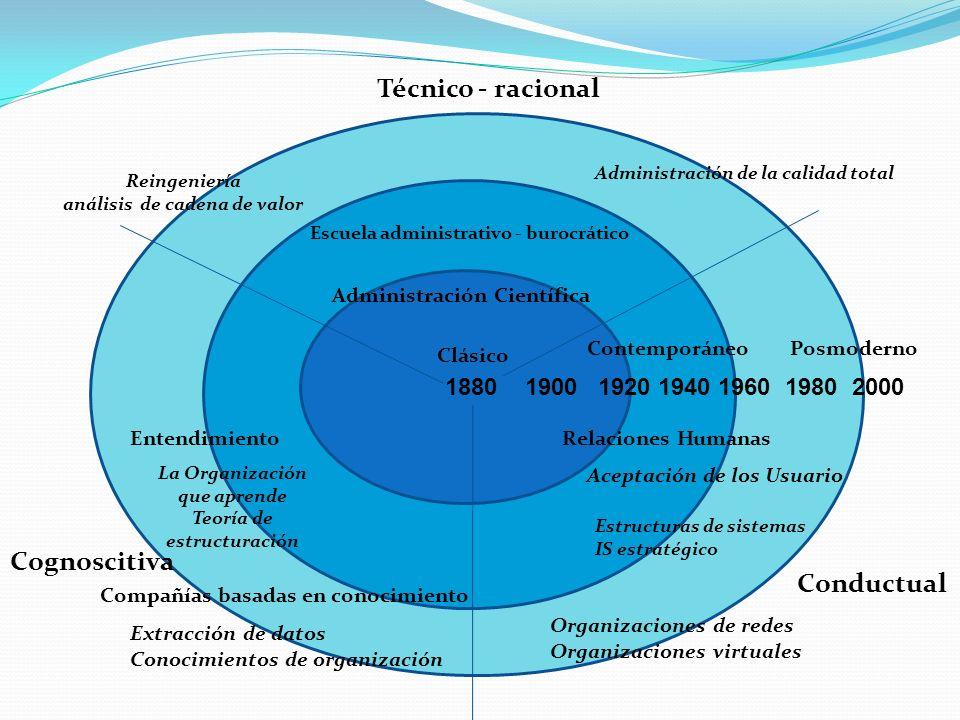 Técnico - racional Cognoscitiva Conductual