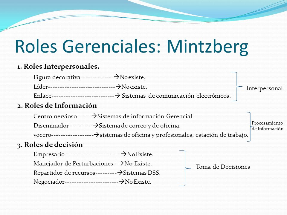 Roles Gerenciales: Mintzberg